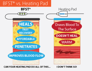 BFST vs. Heating Pad
