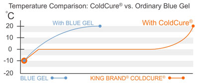 ColdCure Stays at a Safe Temperature