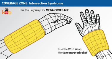 Intersection Syndrome Coverage Area for King Brand Wrist Wrap Diagram